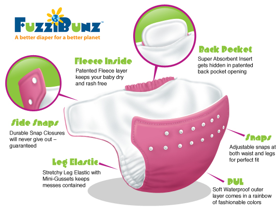 FuzziBunz Cloth Diaper Detail Diagram
